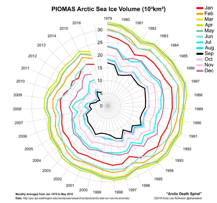 arctic-death-spiral