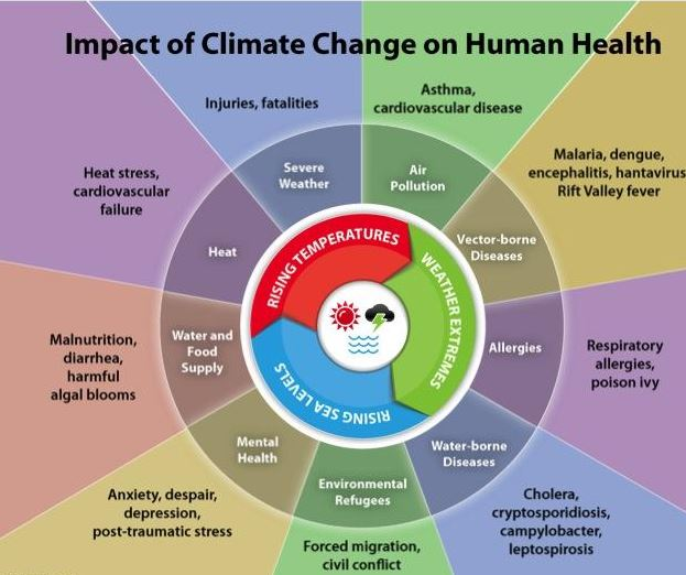 health and climate change