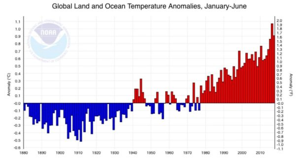 temperature-means-yearly-NASA-3